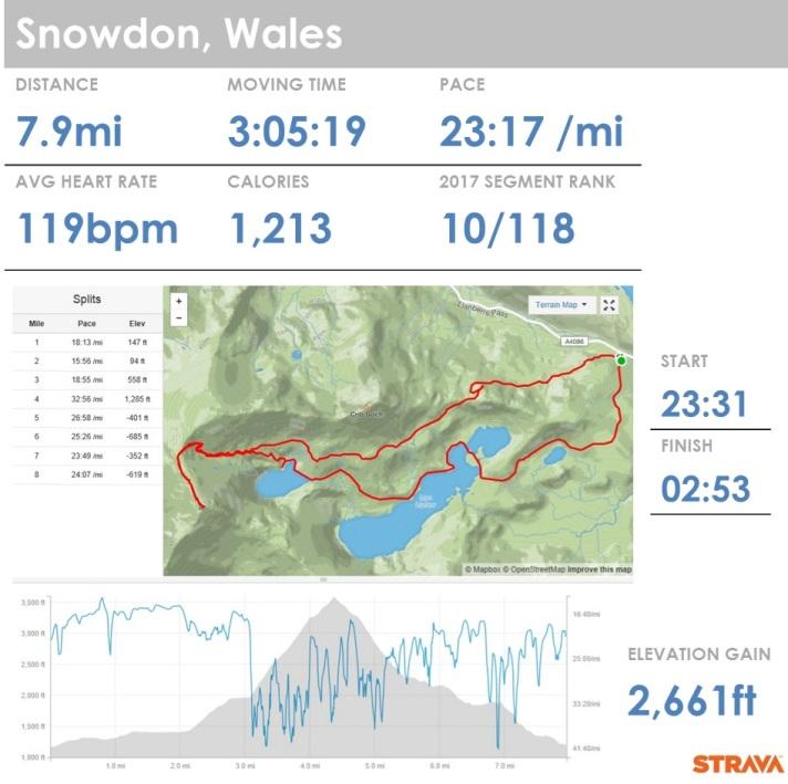 Snowdon - Dash
